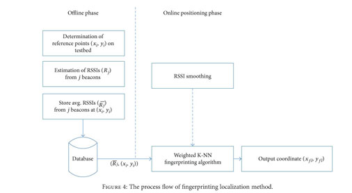 Academic OneFile - Document - Practical Fingerprinting