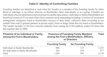 Gale Academic OneFile - Document - Family control of firms