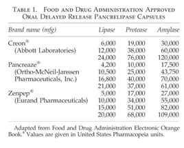 Gale Academic OneFile - Document - Pancreatic enzyme products