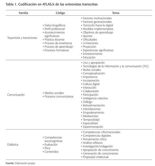 Informe Académico Document Uso De Plataformas Social