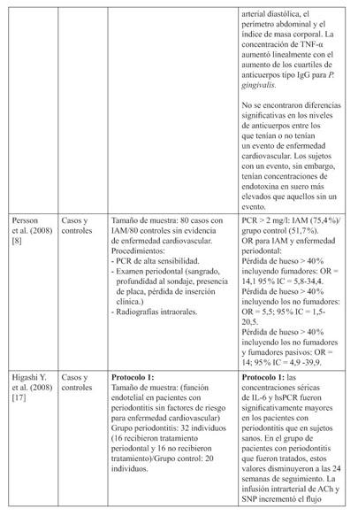 estrés oxidativo en diabetes y periodontitis tratamiento