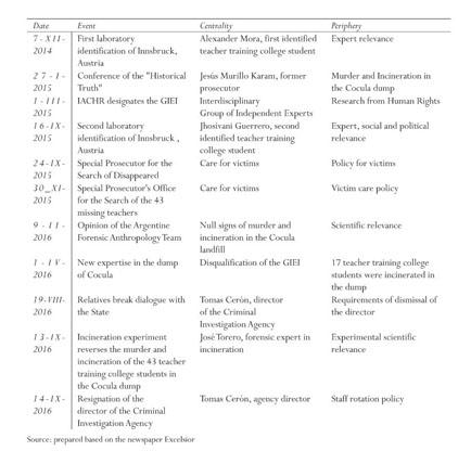 Gale Academic Onefile Document Desapariciones Forzadas Y Servicios Sociales Reconstruccion Del Caso Ayotzinapa Iguala Guerrero Mexico Central