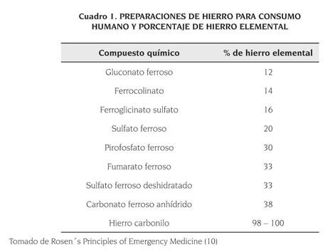 dosis del sulfato ferroso en pediatria