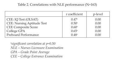 Gale Academic OneFile - Document - Predictors of nurses