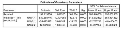Data Analyses Gale - Onefile Academic Longitudinal Document