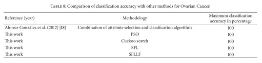 Gale Academic Onefile Document A Comparative Analysis Of Swarm Intelligence Techniques For Feature Selection In Cancer Classification