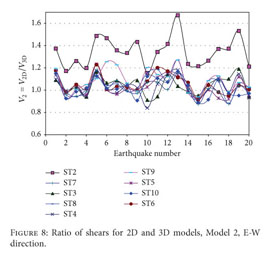 Gale Academic OneFile - Document - Seismic response of 3D
