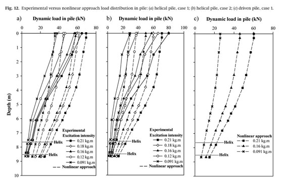 Gale Academic OneFile - Document - Dynamic response of