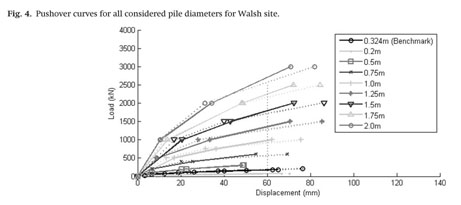 Gale Academic OneFile - Document - Modelling effects of pile