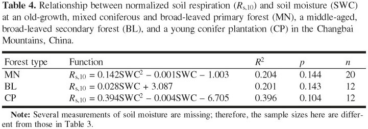 Gale Academic Onefile Document Comparison Of Soil