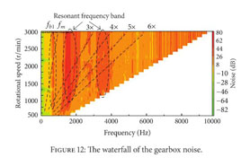 Gale Academic OneFile - Document - Gearbox low-noise design