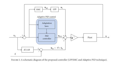 Gale Academic Onefile Document Robust Adaptive Pid Controller For A Class Of Uncertain Nonlinear Systems An Application For Speed Tracking Control Of An Si Engine