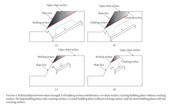 Modified Limiting Equilibrium Method, Inclined Bedding Meaning In Hindi