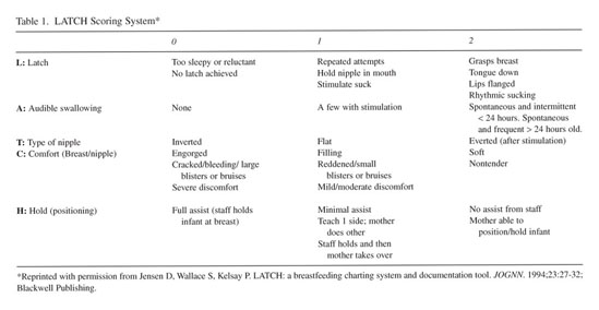 Gale Academic Onefile Document The Latch Scoring System And Prediction Of Breastfeeding Duration