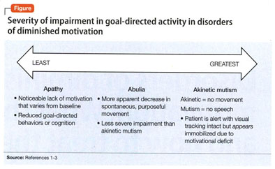 Disorders Of Diminished Motivation What They Are And How To Treat Them These Disorders Share Features Of Depression Delirium And Catatonia But Key Differences Have Major Treatment Implications Document Gale