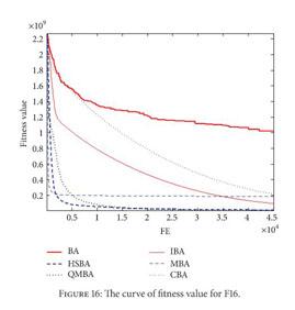 Speed datation HSBA