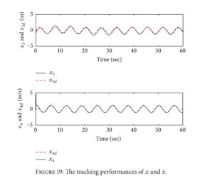 Gale Academic Onefile Document Adaptive Fuzzy Sliding Mode Tracking Control Of Uncertain Underactuated Nonlinear Systems A Comparative Study