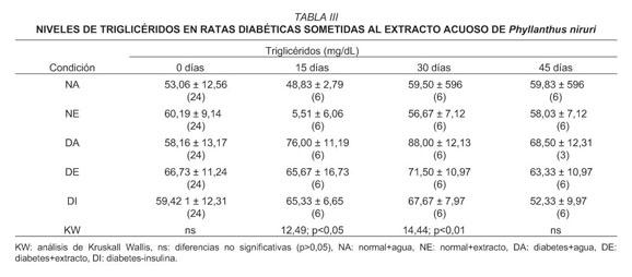 estufas experimentales de inducción de diabetes