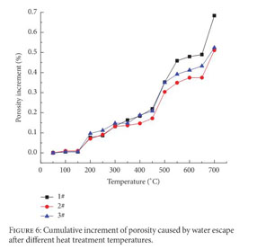 Gale Academic OneFile - Document - Experimental Investigation of Wave  Velocity-Permeability Model for Granite Subjected to Different Temperature  Processing