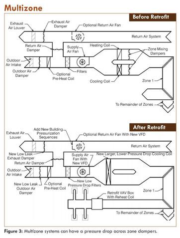 Academic OneFile - Document - Retrocommissioning older buildings