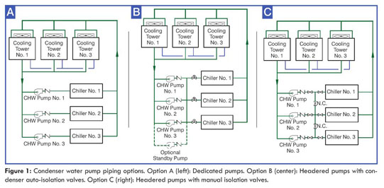 Gale Academic Onefile Document Optimizing Design Control Of Chilled Water Plants Part 2 Condenser Water System Design