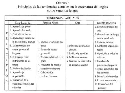 Gale Onefile Informe Académico Document Analisis De Los Principios Metodologicos Que Fundamentan La Ensenanza Del Ingles Como Segunda Lengua En Educacion Infantil