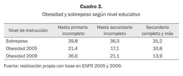 conjuntos de datos estadísticos en bruto obesidad y diabetes