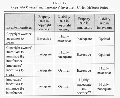 Gale Academic OneFile - Document - The copyright-innovation
