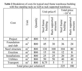 Gale Academic OneFile - Document - Steel frame versus rack