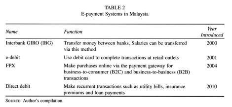 Non Cash Payment Options In Malaysia Document Gale Academic Onefile
