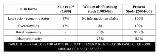 chronic rheumatic heart disease meaning in hindi