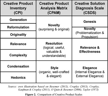 Gale Onefile Health And Medicine Document Tensions In Creative Products Using The Value Square To Model Functional Creativity