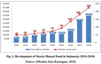 Gale Academic Onefile Document Factors Affecting The Performance Of Sharia Equity Funds In Indonesia