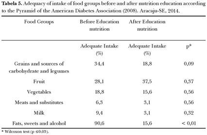 estadísticas de diabetes us 2020 mass