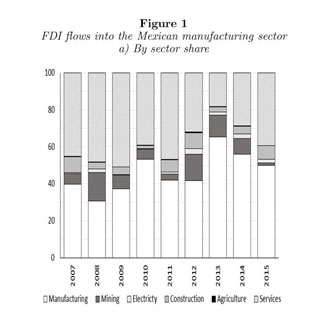 Gale OneFile: Informe Académico - Document - EL EFECTO DE LA INCERTIDUMBRE  EN LA INVERSION EXTRANJERA DIRECTA: EL CASO DE MEXICO