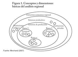 Informe Académico Document Modelos de desarrollo