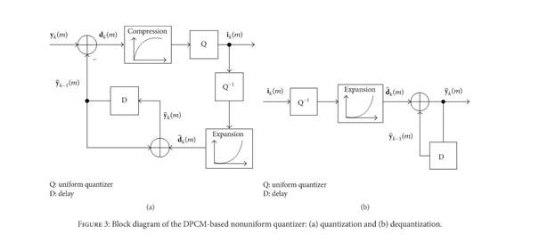 Gale Academic OneFile - Document - Compressive-sensing-based