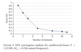 Gale Academic OneFile - Document - Dynamic finite element