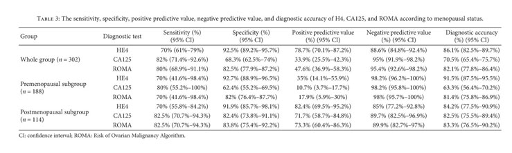 Gale Academic Onefile Document Does The Risk Of Ovarian Malignancy Algorithm Provide Better Diagnostic Performance Than He4 And Ca125 In The Presurgical Differentiation Of Adnexal Tumors In Polish Women