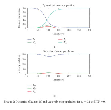Gale Academic Onefile Document Computational And Mathematical Methods To Estimate The Basic Reproduction Number And Final Size For Single Stage And Multistage Progression Disease Models For Zika With Preventative Measures