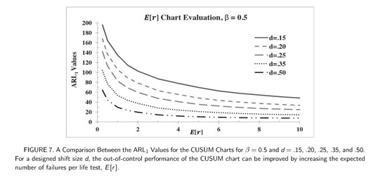 Gale Academic OneFile - Document - CUSUM charts for