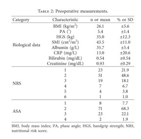 Gale Academic Onefile Document Role Of Albumin As A Nutritional And Prognostic Marker In Elective Intestinal Surgery