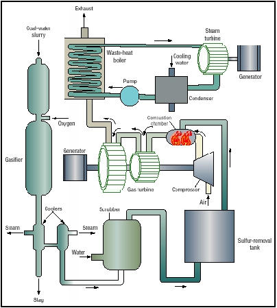 Illustration showing coal gasification, with the elements that are used to give power to the electric generators.