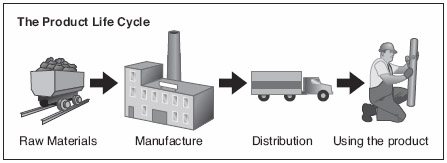 FIGURE 1 The Product Life Cycle Follows a Project through Different Stages.