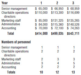 Personnel plan—yearly