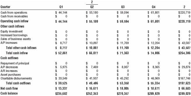 Cash flow analysis (second year)