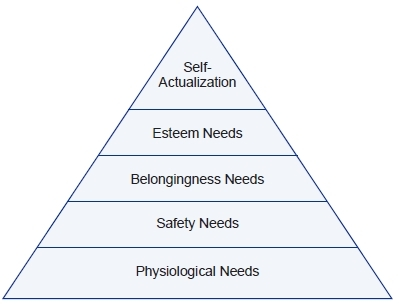Figure 1: Maslows Hierarchy of Needs