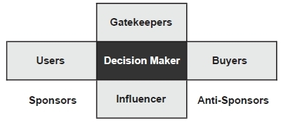 Figure 2: The Decision-Making Unit