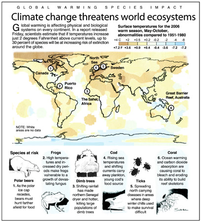 This Associated Press graphic describes species at risk due to climate change. Sources: Intergovernmental Panel on Climate Change and National Aeronautics and Space Administration (NASA). AP Images.
