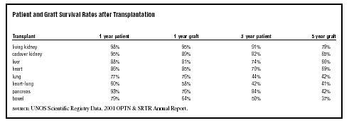 Organ Transplants, Medical Overview of